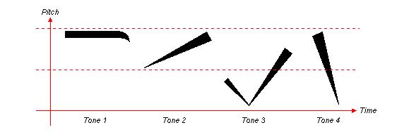 Chinese 4 Tones